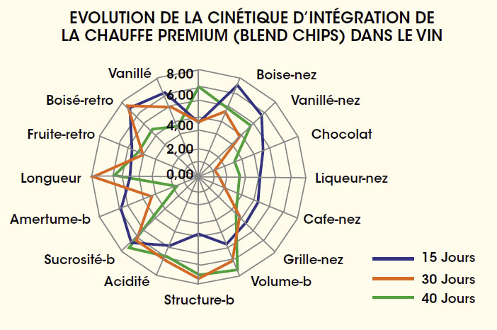 evolution cinetique integration chauffe vin martin vialatte